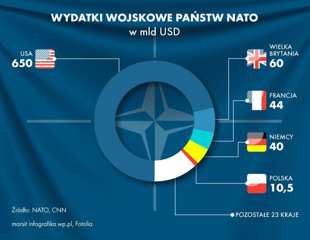 Dominacja USA - z galerii Wszystko, co powinniście wiedzieć o NATO. Sojusz Północnoatlantycki na mapach i wykresach Amerykanie odpowiadają za ponad 70 proc. wszystkich wydatków wojskowych państw NATO. Bez zaangażowania USA potencjał Sojuszu zmalałby niepomiernie. Europa może nie stałaby się zupełnie bezbronna, ale jej zdolności obronne byłyby bardzo wątpliwe. Doskonale rozumie to Polska, która jak tylko może stara się zacieśniać partnerstwo ze Stanami Zjednoczonymi.  Nie powinno zatem…