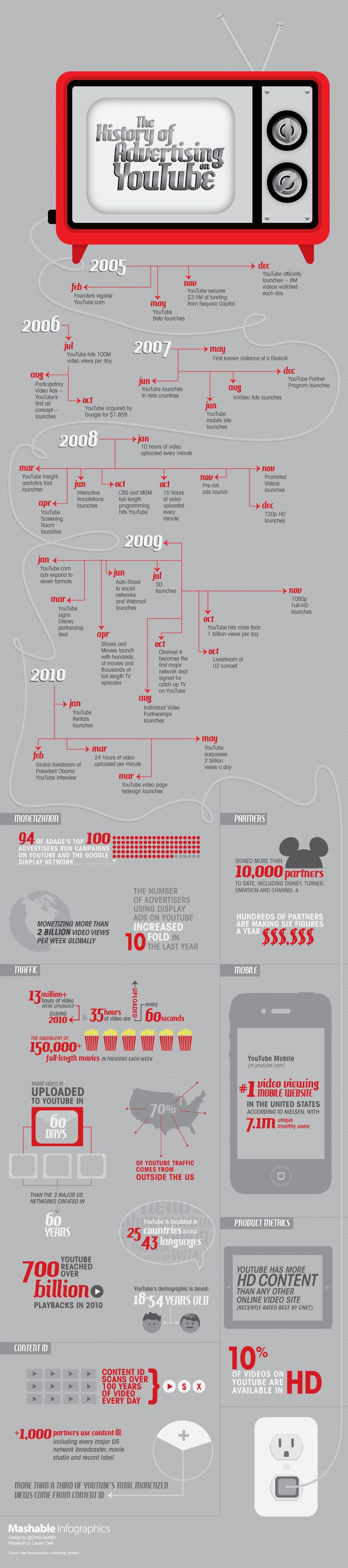 The history of advertising on YouTube #youtube #socialmedia #infographics