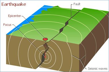 "Ternyata Ini Penyebab Gempa yang Menguncang Sukabumi https://malangtoday.net/wp-content/uploads/2017/06/Ilustrasi-patahan-lempeng-bumi-Istimewa.gif MALANGTODAY.NET – Badan Penanggulangan Bencana Daerah (BPBD) Kabupaten Sukabumi, Jawa Barat, menyebutkan gempa bumi berkekuatan 6,3 Skala Richter yang berpusat di Kota Sukabumi akibat aktivitas patahan lempeng bumi, Senin pagi. ""Informasi yang kami terima dari Badan Meteorologi,... https://malangtoday.net/flash/nasiona"