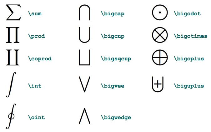 LaTeX Math Symbols more on website.