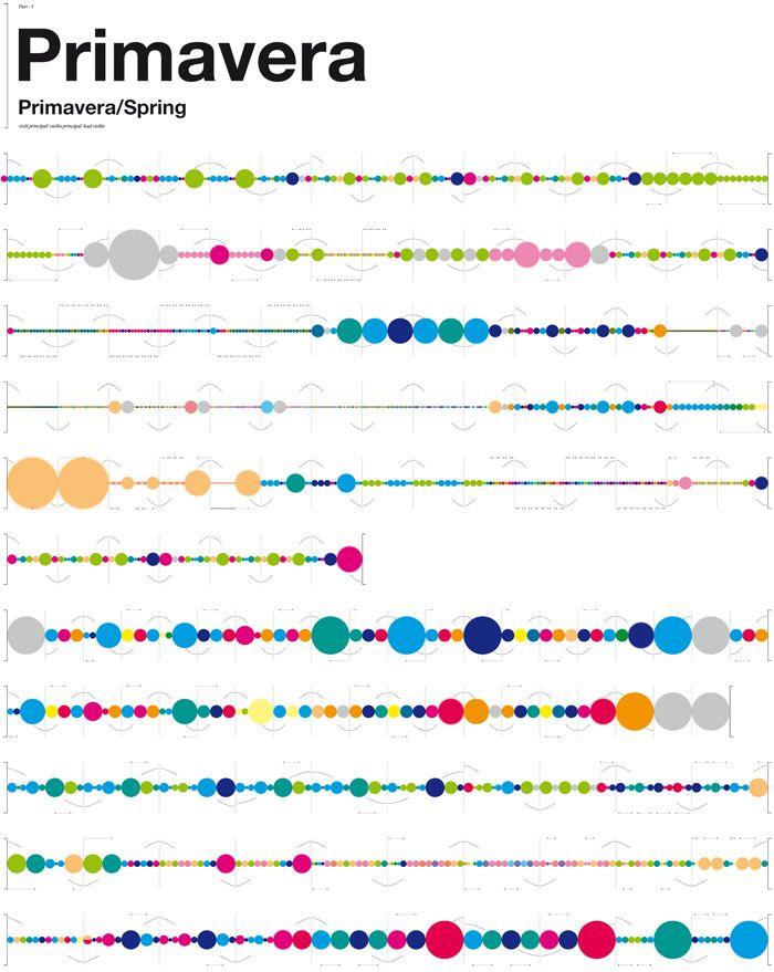 "Vivaldi's ""Four Seasons"" visualized | Laia Clos created prints based on a visual notation caled SisTeMu"