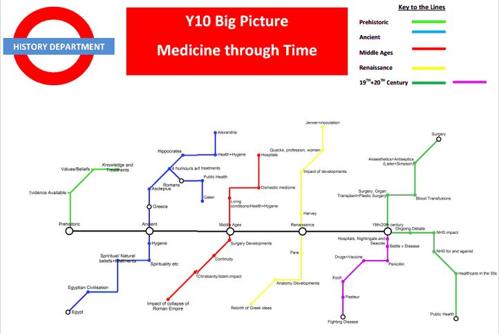 Medicine Through Time 'Big Picture' - Overview for students to track what they cover in OCR spec for Medicine through Time unit. *This is a first draft, will update with a developed version soon!