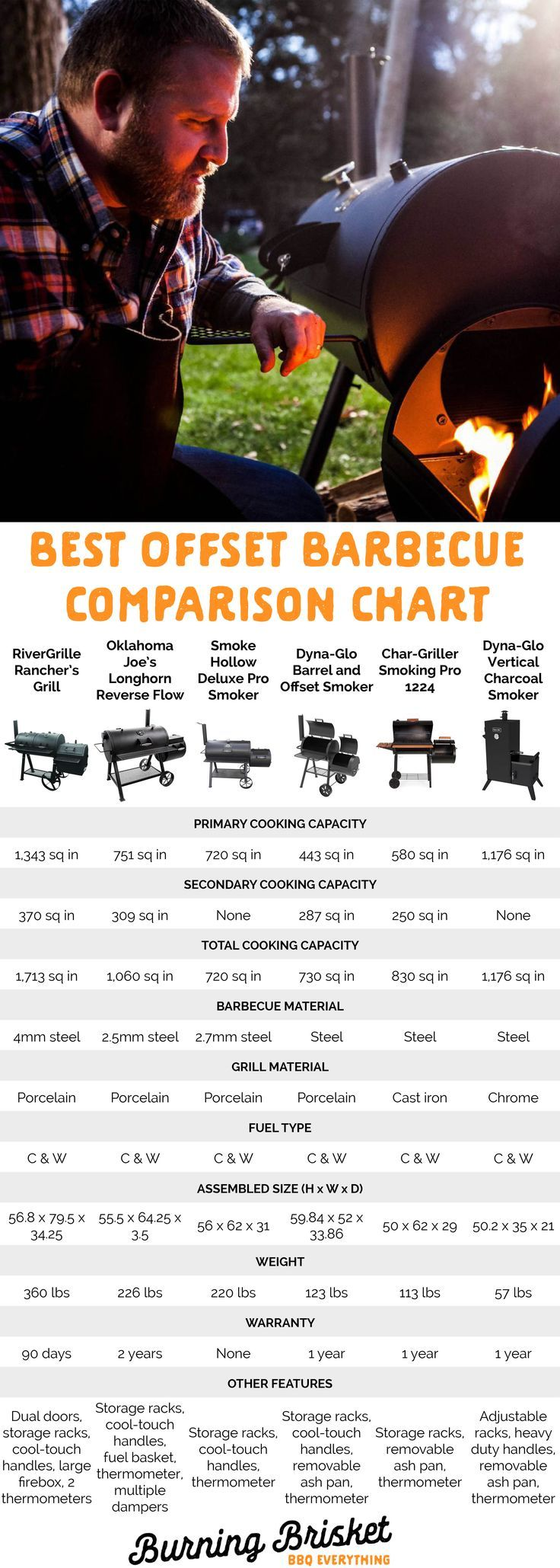 Make buying a new offset smoker easy by checking out all the important features on this comparison chart of the best offset smokers. For more details, click the image to read the full review | Burning Brisket | Barbecue Everything | barrel smokers, how to buy a smoker, smoker comparison, horizontal smoker, vertical smoker