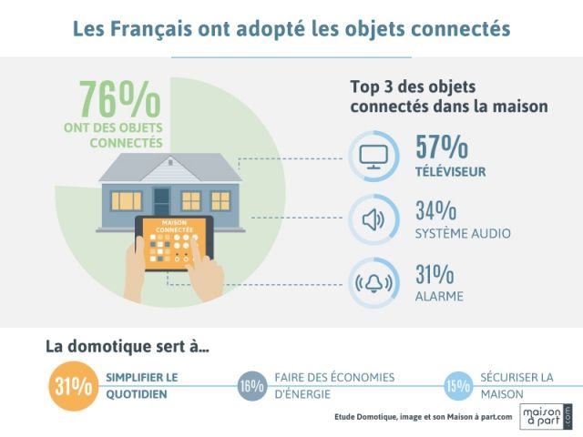 1000+ images about datavisualisation sur Pinterest Infographie - faire son plan maison