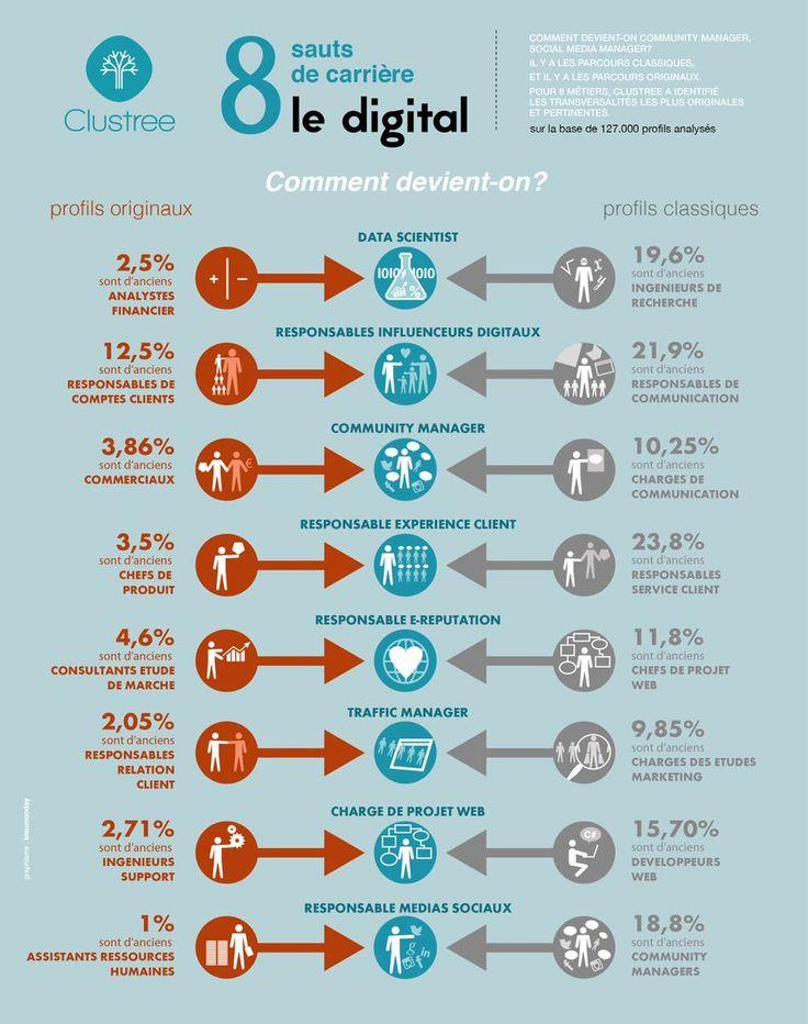 Quelles #carrières dans le #digital ? #job #emploi #numérique