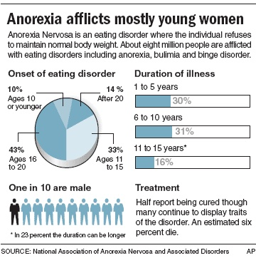 anorexia nervosa detection and treatment Anorexia nervosa is an eating disorder where a person keeps their body weight as low as possible learn about its symptoms and treatments.