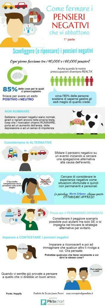 Come modificarw i pensieri negativi