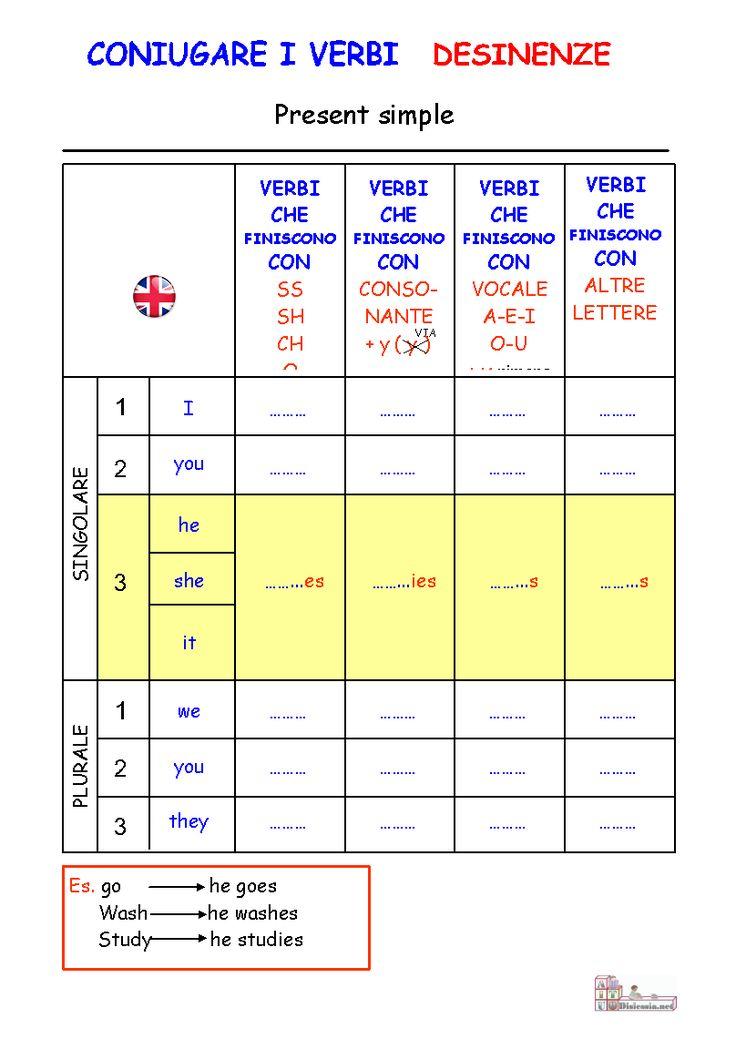 coniugazione dei verbi