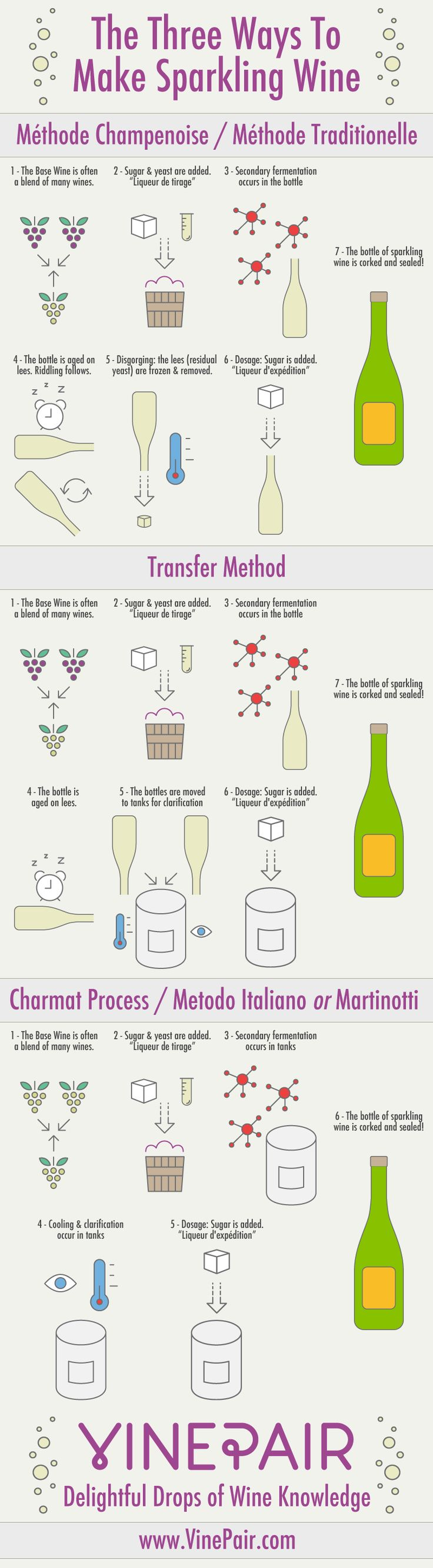 Infographic - The Three Ways To Make Sparkling Wine