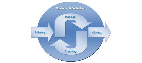 Digital/Web project management process