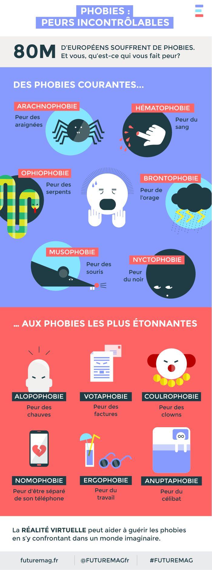 CestFranc : Les peurs et les phobies en cours de FLE - http://apfvalblog.blogspot.com.es/2015/10/les-peurs-et-les-phobies-en-cours-de-fle.html