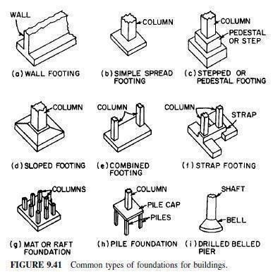 Common types of foundations for buildings (With images