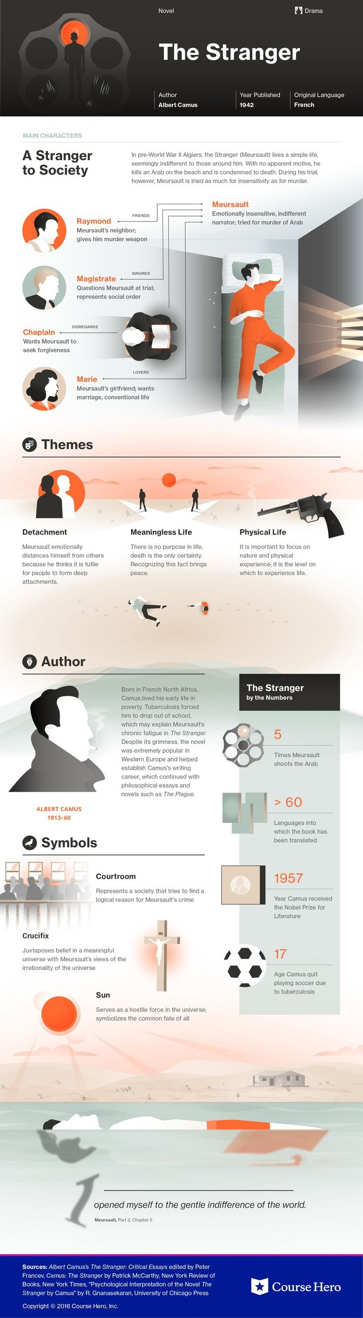 17 best ideas about the stranger book the stranger this coursehero infographic on the stranger is both visually stunning and informative