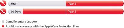 Apple TV - Care Plan
