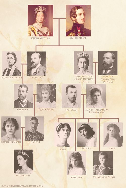 The Romanovs and the House of Windsor  |  Queen Victoria's lifespan: 1819-1901 ~ Prince Albert's lifespan: 1840-1861 Children: Edward VII | Victoria, Princess Royal, Princess Alice of the UK | Princess Beatrice of the UK | Alfred, Duke of Saxe-Coburg & Gotha | Princess Helena | Princess Louise, Duchess of Argyll | Prince Arthur, Duke of Connaught | Prince Leopold, Duke of Albany | Princess Beatrice