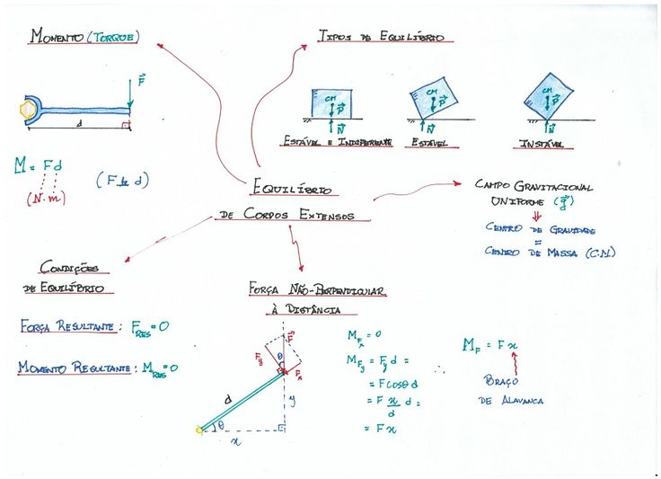 Mapa_Mental_-_Equilibrio-Corpos-Extensos