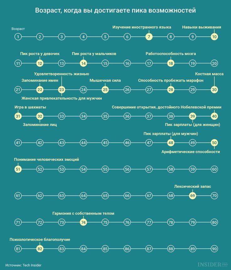 График дня: Возраст, когда вы достигаете пика своих возможностей