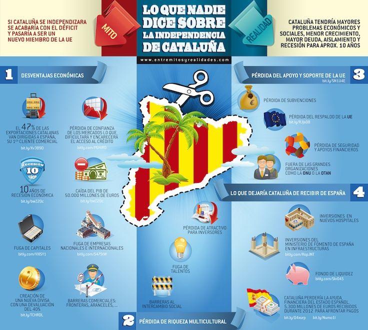 Lo que nadie dice sobre la independencia de Cataluña - http://www.entremitosyrealidades.com/lo-que-nadie-dice-sobre-la-independencia-de-cataluna-iinfografia/