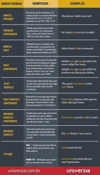 Aprenda a estudar verbos para a prova de inglês do Enem 2014 Mais