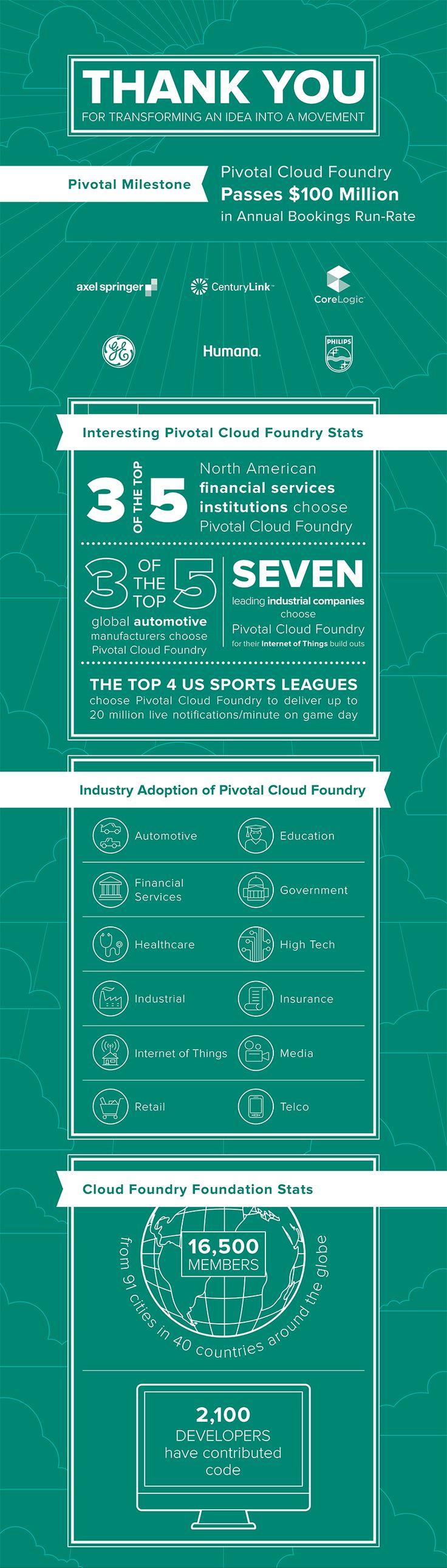 Pivotal Cloud Foundry Hits $100 Million