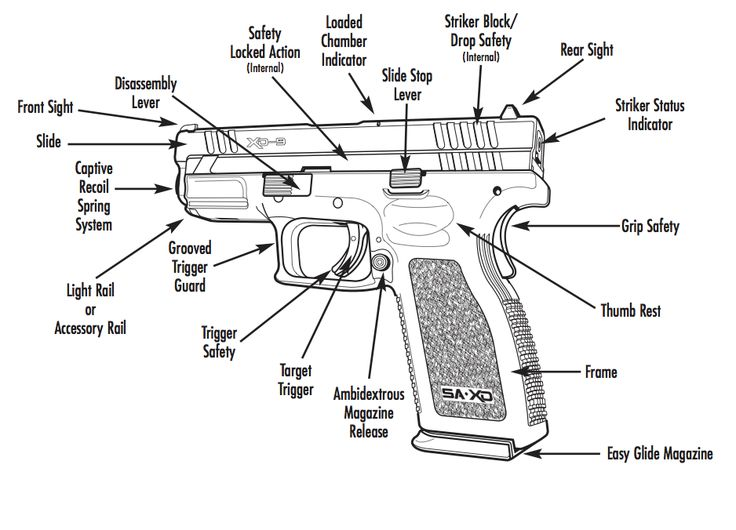 Know your Springfield XD pistol :)