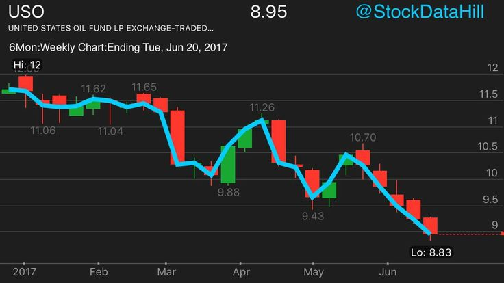 #Crude #Oil $UCO $USO $XOP falls into #textbook #Bear #market by #dropping over 20% #below the 2017 #High. #Weekly #Line & #Candle #Chart.