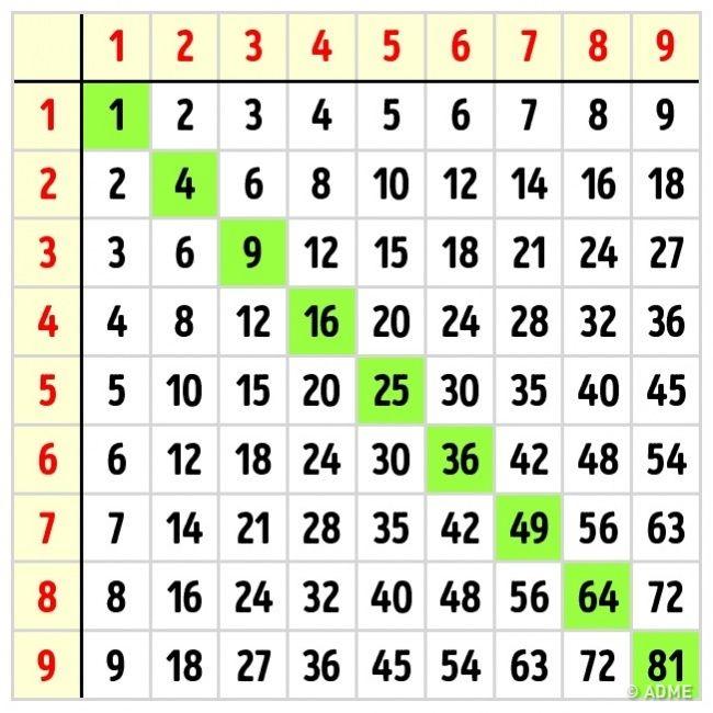 Конспекты занятий по математике логическому мышлению кроссворды в таблице