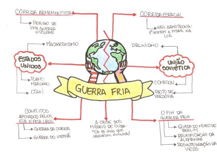 Estude por meio desse mapa mental sobreGuerra Friaque vai te ajudar a passar no vestiba! <3