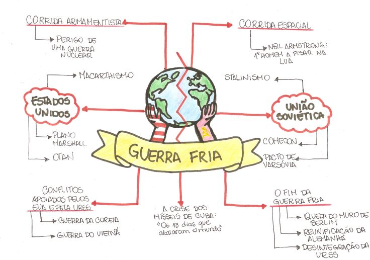 Estude por meio desse mapa mental sobre Guerra Fria que vai te ajudar a passar no vestiba! <3