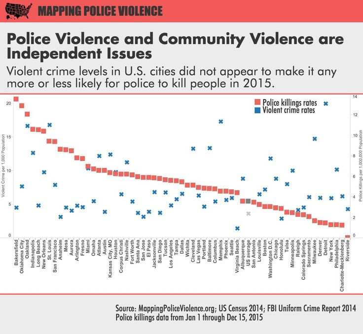 Today, we released The 2015 Year-End Police Violence Report, focused on police killings in America's 60 largest cities. The data, part of the Mapping Police Violence project which is the foundation...
