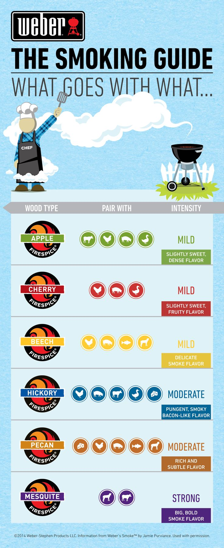 How to choose the right wood flavor for smoking on your grill!