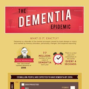 Dementia: A Growing Epidemic