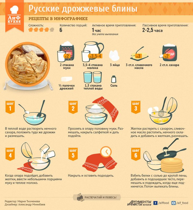 Как приготовить классические блины на дрожжах | Рецепты в инфографике | Кухня | Аргументы и Факты