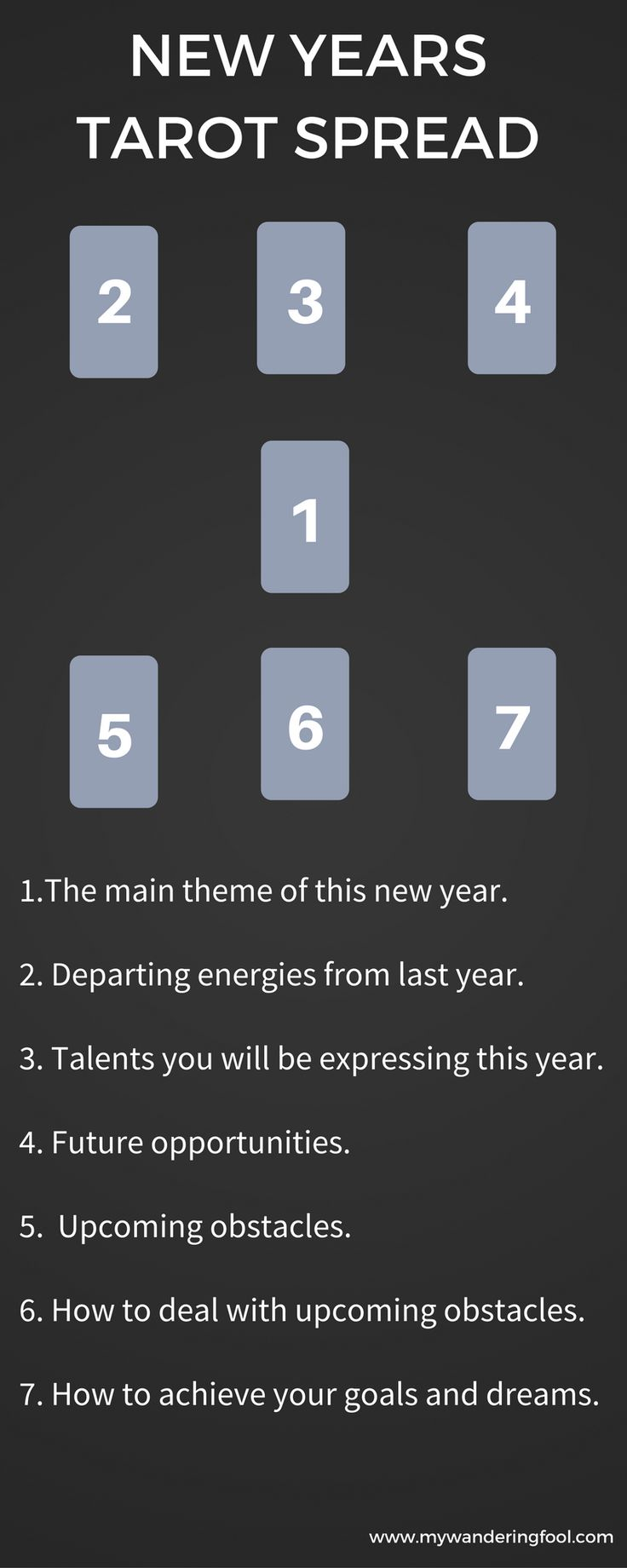 New Years Tarot Spread. Map out the upcoming months with this Tarot Spread.