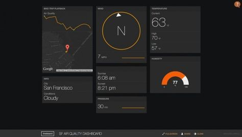 In minutes to your own dashboard: With Freeboard you visualize the Internet of Things
