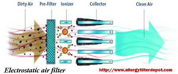 Electrostatic air filter The best place to deal for #Airconditioning filters. Here you will get filters of various varieties and the types which will be suitable for your use. Call us now 888-616-FILTER or visit our website for orders: http://www.allergyfilterdepot.com/.