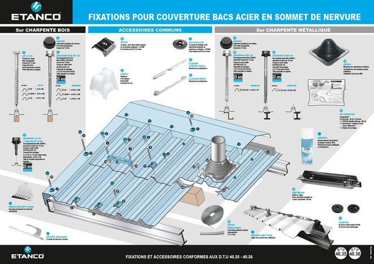 Les accessoires de fixation de tôles et toiture (Etanco) - Comptoir du Périgord