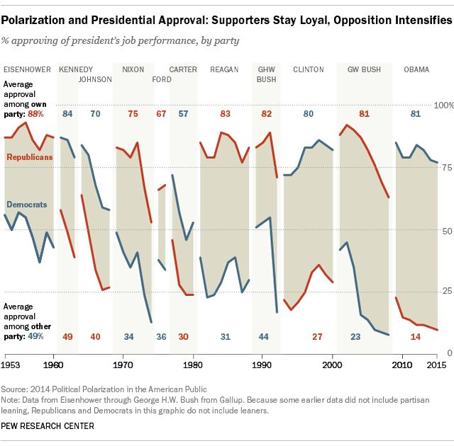 Presidential Job Approval, Polarization