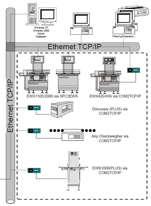 Sartorius Com2TCP/IP is a tool for data acquisition of nearly all types of measuring equipment via Ethernet or serial interfaces.