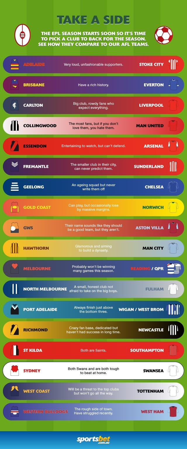 EPL Teams - Infographic - Sportsbet.com.au