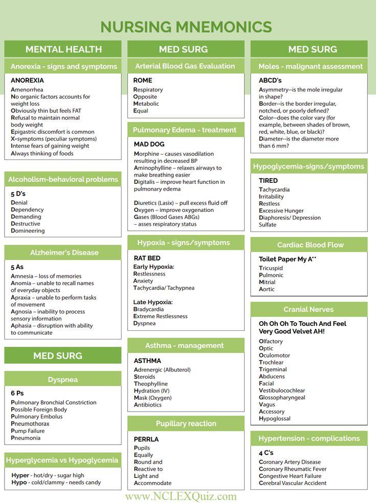 Nursing Mnemonics Cheatsheet Part 2 - NCLEX Quiz