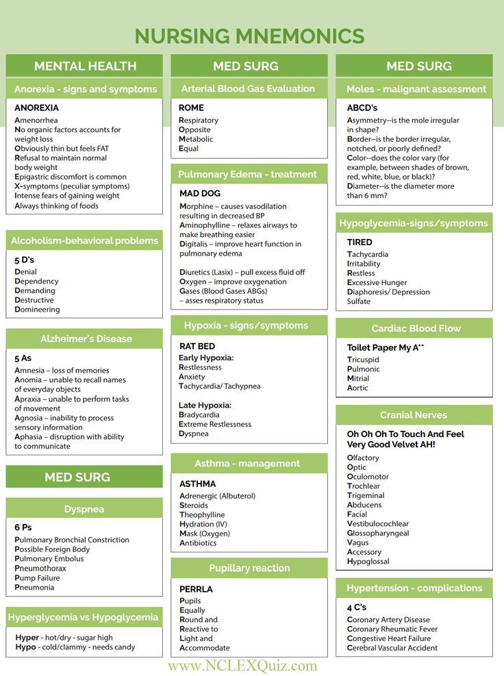 Nursing Mnemonics Cheatsheet Part II