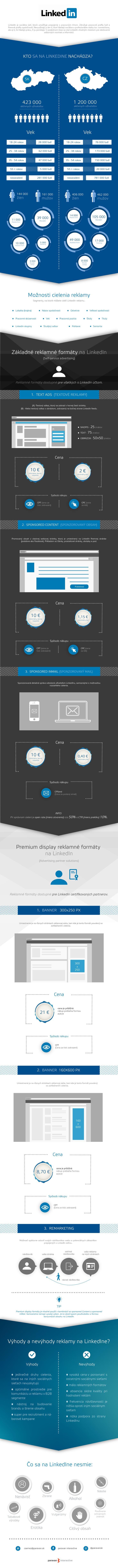 LinkedIn reklama infografika