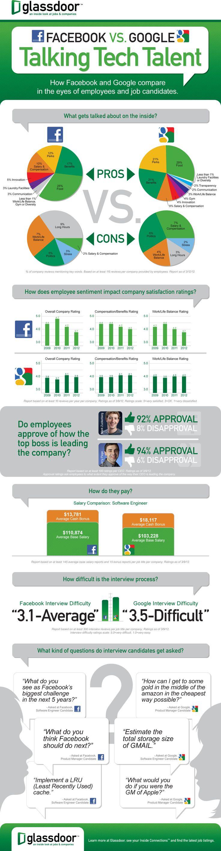 Facebook vs Google: Talking Tech Talent.: Google Overtak, Social Media Marketing, Talk Tech, Website, Web Site, Tech Talent, Internet Site, Employment Satisfaction, Overtak Facebook
