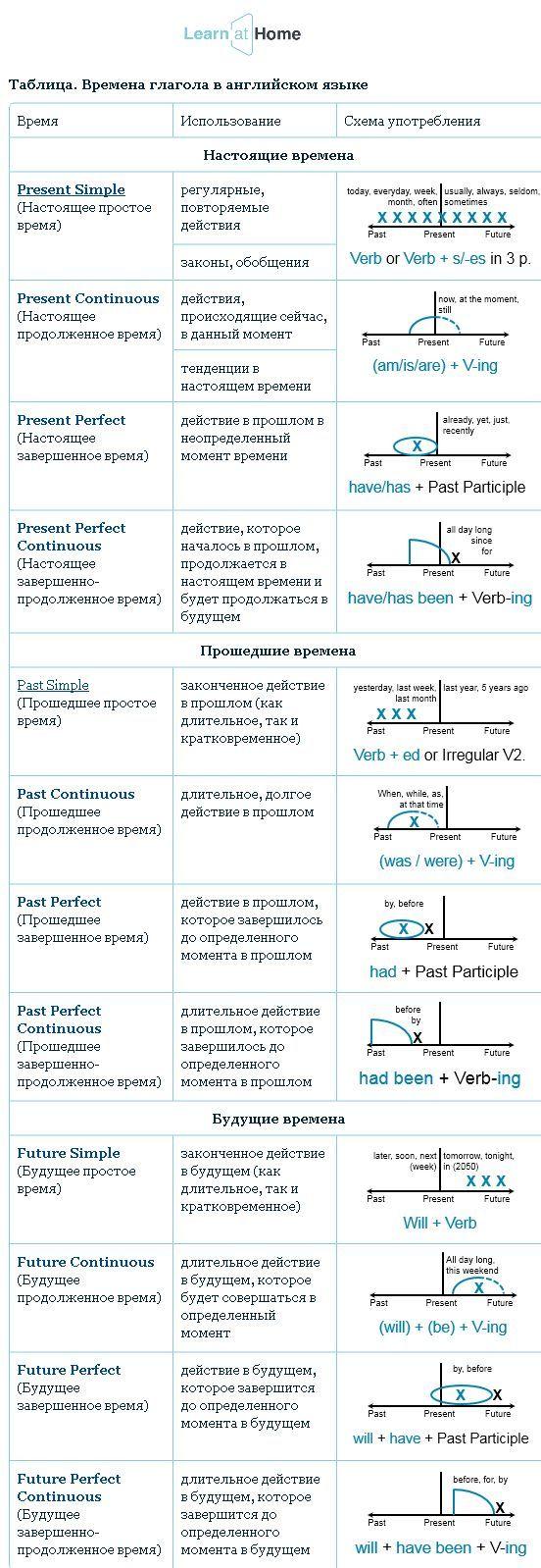 Таблица времен английского глагола #english #englishgrammar #verbs #английский…