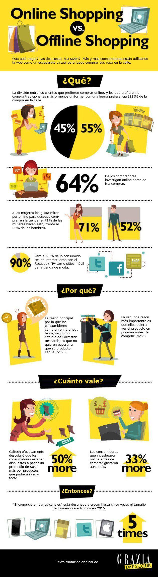 Online Shopping vs Offline Shopping. infografía en español. #CommunityManager