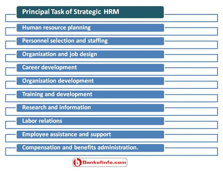 "strategic human resource management Introduction human resource management (hrm) professionals use the term "" strategic human resource management"" to convey their thinking that effective strategic hrm contributes to business effectiveness while many hrm scholars have this understanding of what ""strategic hrm"" means, the meaning."