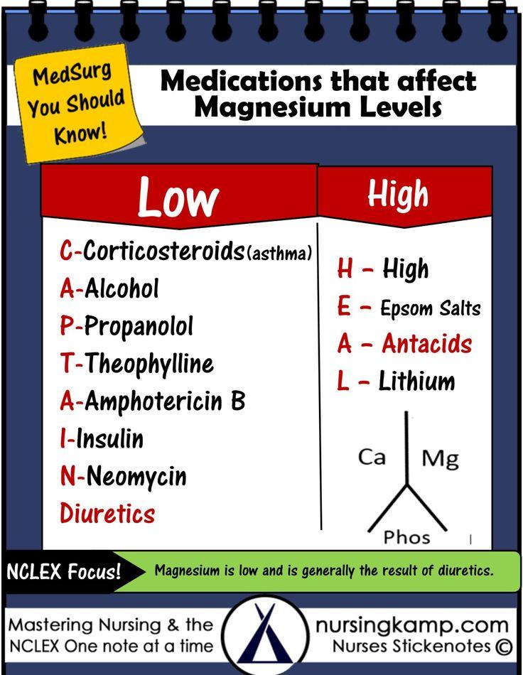 Nclex200medications that affect magnesium levels_meds
