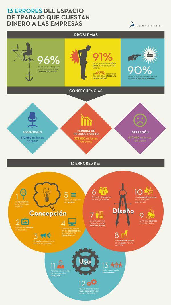 Infografía: 13 errores de los espacios de trabajo