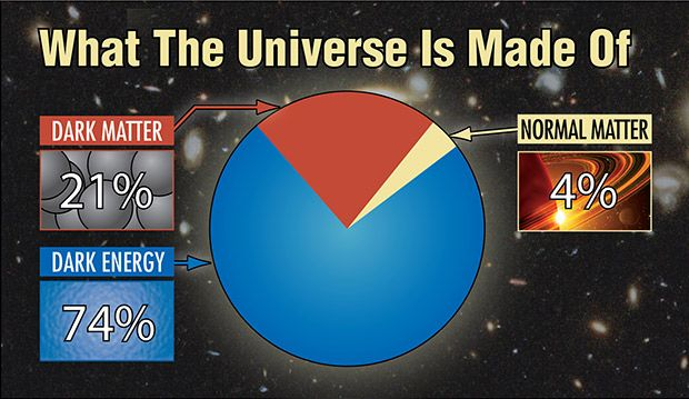 All Matter Is Energy   universe consists of dark matter, which releases no detectable energy ...